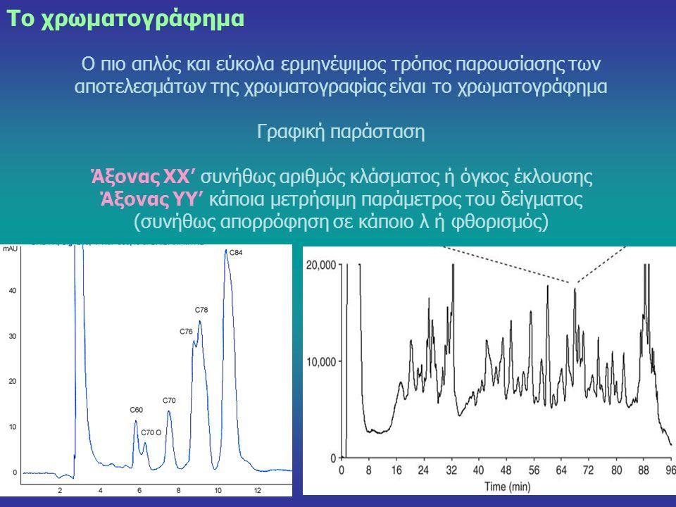 28 Το χρωματογράφημα Ο πιο απλός και εύκολα ερμηνέψιμος τρόπος παρουσίασης των αποτελεσμάτων της χρωματογραφίας είναι το χρωματογράφημα Γραφική παράστ