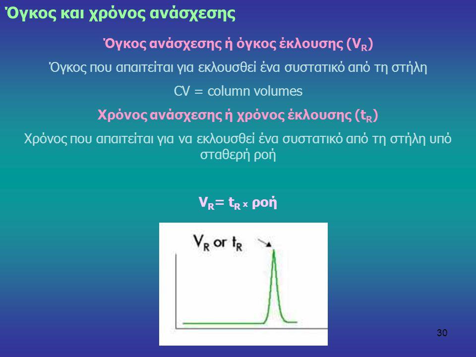30 Όγκος και χρόνος ανάσχεσης Όγκος ανάσχεσης ή όγκος έκλουσης (V R ) Όγκος που απαιτείται για εκλουσθεί ένα συστατικό από τη στήλη CV = column volume