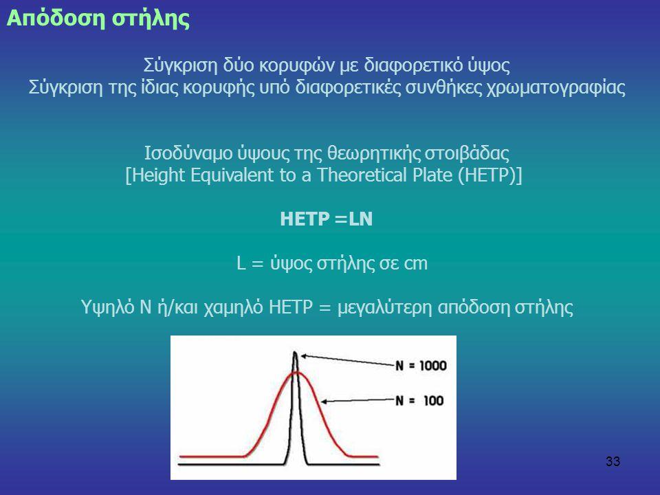 33 Σύγκριση δύο κορυφών με διαφορετικό ύψος Σύγκριση της ίδιας κορυφής υπό διαφορετικές συνθήκες χρωματογραφίας Ισοδύναμο ύψους της θεωρητικής στοιβάδ