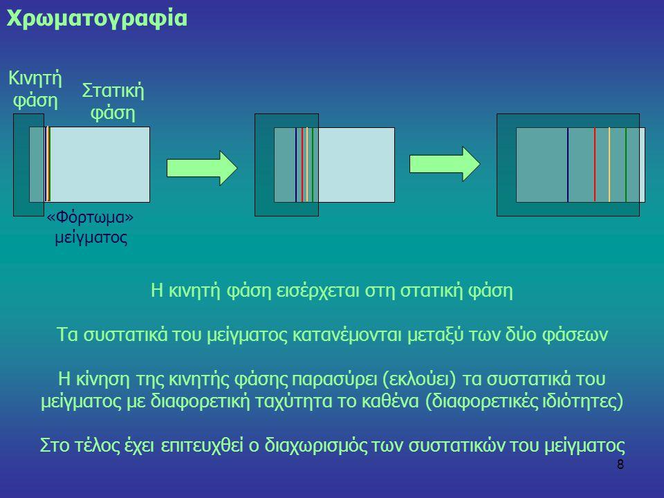 8 Η κινητή φάση εισέρχεται στη στατική φάση Τα συστατικά του μείγματος κατανέμονται μεταξύ των δύο φάσεων Η κίνηση της κινητής φάσης παρασύρει (εκλούε