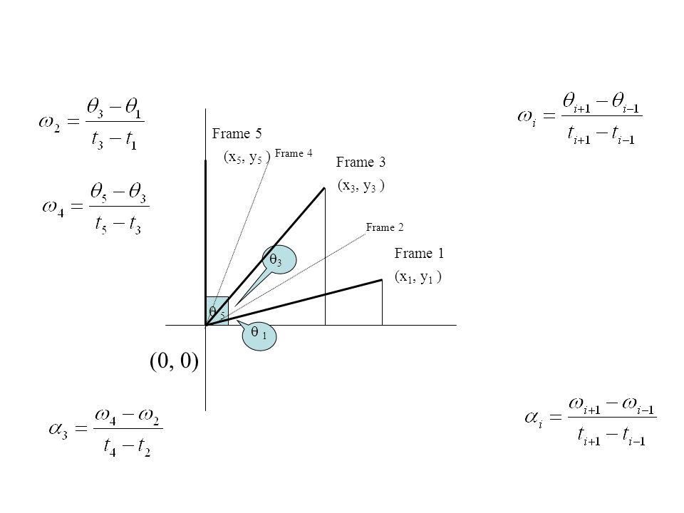 (0, 0)  1 33  5 Frame 1 Frame 3 Frame 5 (x 1, y 1 ) (x 3, y 3 ) (x 5, y 5 ) Frame 2 Frame 4
