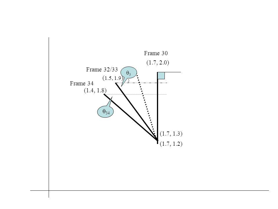 (1.7, 1.3) (1.7, 1.2) (1.7, 2.0) ( 1.5, 1.9 ) (1.4, 1.8) Frame 30 Frame 32/33 Frame 34 3232  