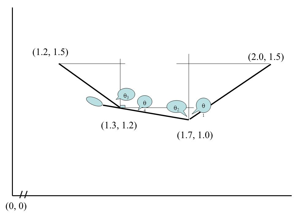 (1.2, 1.5) (1.3, 1.2) (1.7, 1.0) (2.0, 1.5) (0, 0) 11 22 33 44