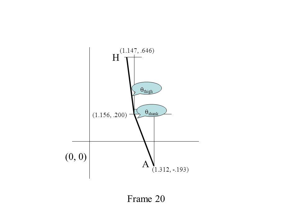 (1.312, -.193) (1.156,.200) (1.147,.646) H A Frame 20  thigh  shank (0, 0)