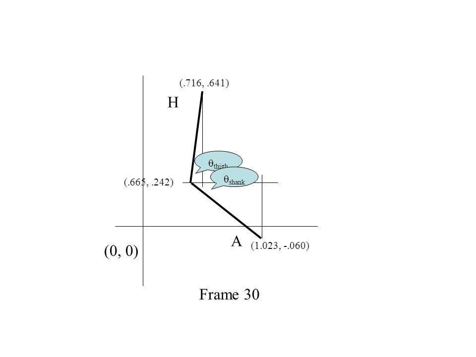 (1.023, -.060) (.665,.242) (.716,.641) H A Frame 30  thigh  shank (0, 0)