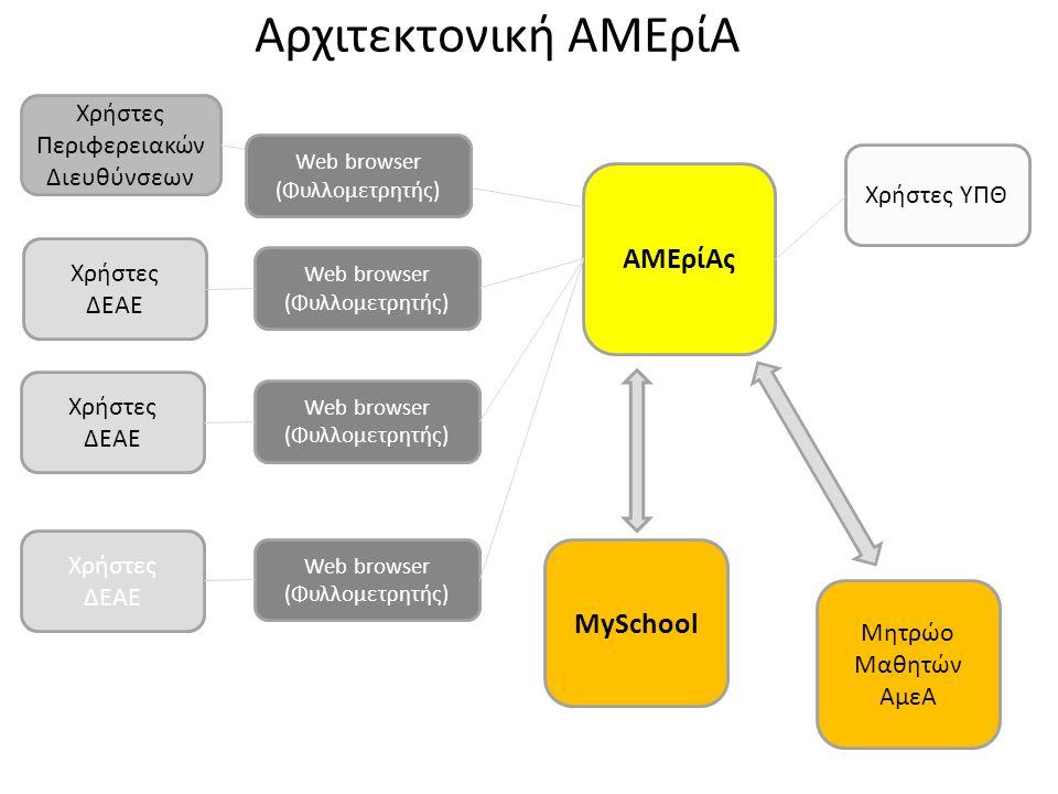Αρχιτεκτονική ΑΜΕρίΑ Χρήστες ΔΕΑΕ ΑΜΕρίΑς Χρήστες ΥΠΘ Χρήστες ΔΕΑΕ Χρήστες ΔΕΑΕ Web browser (Φυλλομετρητής) Web browser (Φυλλομετρητής) Web browser (Φυλλομετρητής) Χρήστες Περιφερειακών Διευθύνσεων MySchool Μητρώο Μαθητών ΑμεΑ Web browser (Φυλλομετρητής)