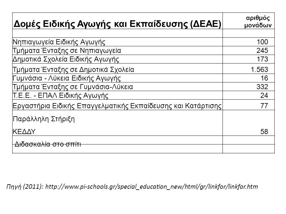 Πηγή (2011): http://www.pi-schools.gr/special_education_new/html/gr/linkfor/linkfor.htm Δομές Ειδικής Αγωγής και Εκπαίδευσης (ΔΕΑΕ) αριθμός μονάδων Νηπιαγωγεία Ειδικής Αγωγής100 Τμήματα Ένταξης σε Νηπιαγωγεία245 Δημοτικά Σχολεία Ειδικής Αγωγής173 Τμήματα Ένταξης σε Δημοτικά Σχολεία1.563 Γυμνάσια - Λύκεια Ειδικής Αγωγής16 Τμήματα Ένταξης σε Γυμνάσια-Λύκεια332 Τ.Ε.Ε.