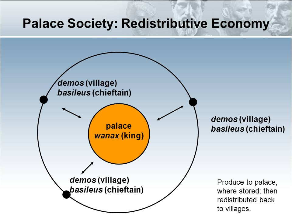 palace wanax (king) demos (village) basileus (chieftain) Palace Society: Redistributive Economy Produce to palace, where stored; then redistributed ba