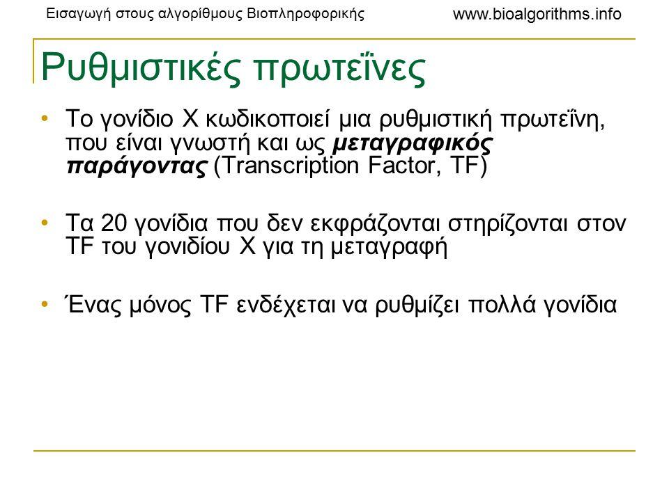 Εισαγωγή στους αλγορίθμους Βιοπληροφορικής www.bioalgorithms.info Ρυθμιστικές πρωτεΐνες Το γονίδιο X κωδικοποιεί μια ρυθμιστική πρωτεΐνη, που είναι γνωστή και ως μεταγραφικός παράγοντας (Transcription Factor, TF) Τα 20 γονίδια που δεν εκφράζονται στηρίζονται στον TF του γονιδίου X για τη μεταγραφή Ένας μόνος TF ενδέχεται να ρυθμίζει πολλά γονίδια