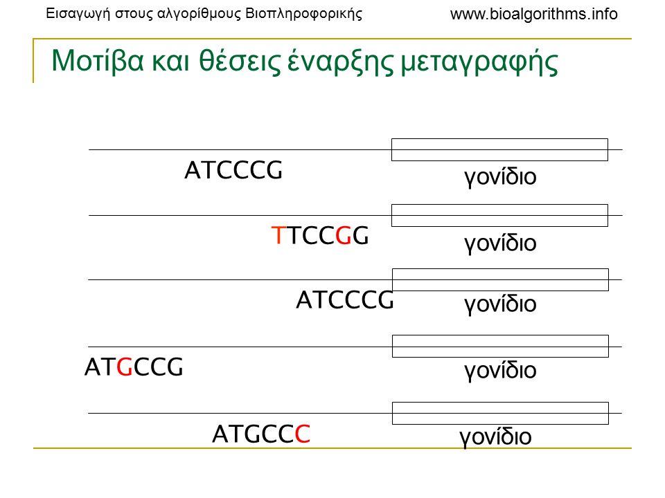 Εισαγωγή στους αλγορίθμους Βιοπληροφορικής www.bioalgorithms.info Μοτίβα και θέσεις έναρξης μεταγραφής γονίδιο ATCCCG γονίδιο TTCCGG γονίδιο ATCCCG γονίδιο ATGCCG γονίδιο ATGCCC