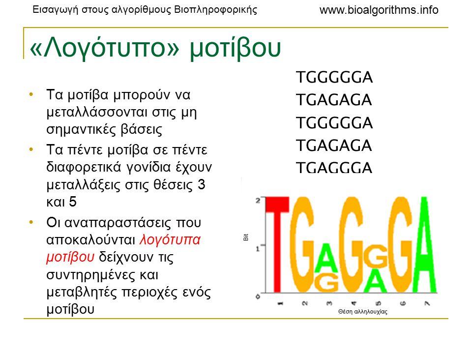 Εισαγωγή στους αλγορίθμους Βιοπληροφορικής www.bioalgorithms.info «Λογότυπο» μοτίβου Τα μοτίβα μπορούν να μεταλλάσσονται στις μη σημαντικές βάσεις Τα πέντε μοτίβα σε πέντε διαφορετικά γονίδια έχουν μεταλλάξεις στις θέσεις 3 και 5 Οι αναπαραστάσεις που αποκαλούνται λογότυπα μοτίβου δείχνουν τις συντηρημένες και μεταβλητές περιοχές ενός μοτίβου TGGGGGA TGAGAGA TGGGGGA TGAGAGA TGAGGGA