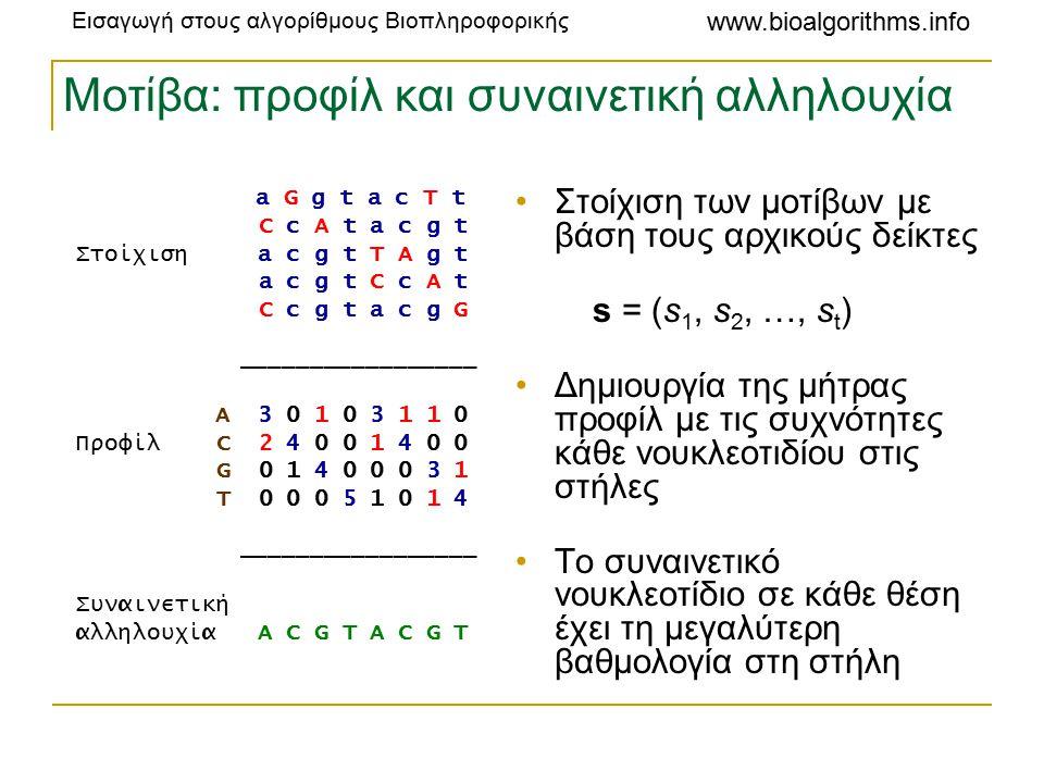 Εισαγωγή στους αλγορίθμους Βιοπληροφορικής www.bioalgorithms.info Μοτίβα: προφίλ και συναινετική αλληλουχία a G g t a c T t C c A t a c g t Στοίχιση a c g t T A g t a c g t C c A t C c g t a c g G _________________ A 3 0 1 0 3 1 1 0 Προφίλ C 2 4 0 0 1 4 0 0 G 0 1 4 0 0 0 3 1 T 0 0 0 5 1 0 1 4 _________________ Συναινετική αλληλουχία A C G T A C G T Στοίχιση των μοτίβων με βάση τους αρχικούς δείκτες s = (s 1, s 2, …, s t ) Δημιουργία της μήτρας προφίλ με τις συχνότητες κάθε νουκλεοτιδίου στις στήλες Το συναινετικό νουκλεοτίδιο σε κάθε θέση έχει τη μεγαλύτερη βαθμολογία στη στήλη