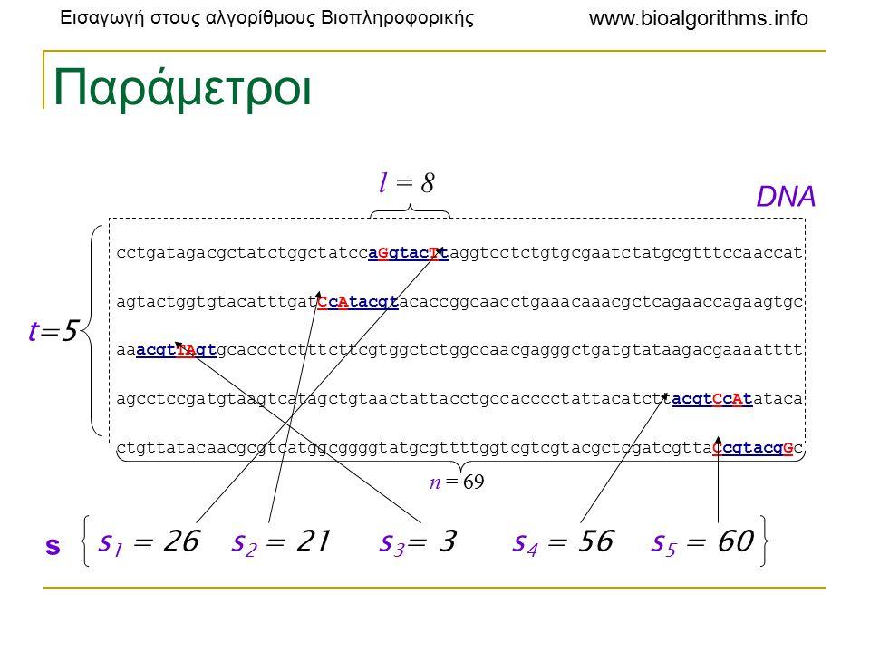 Εισαγωγή στους αλγορίθμους Βιοπληροφορικής www.bioalgorithms.info Παράμετροι cctgatagacgctatctggctatccaGgtacTtaggtcctctgtgcgaatctatgcgtttccaaccat agtactggtgtacatttgatCcAtacgtacaccggcaacctgaaacaaacgctcagaaccagaagtgc aaacgtTAgtgcaccctctttcttcgtggctctggccaacgagggctgatgtataagacgaaaatttt agcctccgatgtaagtcatagctgtaactattacctgccacccctattacatcttacgtCcAtataca ctgttatacaacgcgtcatggcggggtatgcgttttggtcgtcgtacgctcgatcgttaCcgtacgGc l = 8 t=5 s 1 = 26 s 2 = 21 s 3 = 3 s 4 = 56 s 5 = 60 s DNA n = 69
