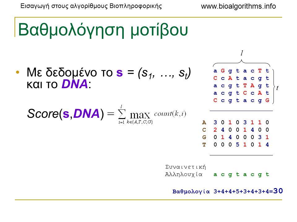 Εισαγωγή στους αλγορίθμους Βιοπληροφορικής www.bioalgorithms.info Βαθμολόγηση μοτίβου Με δεδομένο το s = (s 1, …, s t ) και το DNA: Score(s,DNA) = a G g t a c T t C c A t a c g t a c g t T A g t a c g t C c A t C c g t a c g G _________________ A 3 0 1 0 3 1 1 0 C 2 4 0 0 1 4 0 0 G 0 1 4 0 0 0 3 1 T 0 0 0 5 1 0 1 4 _________________ Συναινετική Αλληλουχία a c g t a c g t Βαθμολογία 3+4+4+5+3+4+3+4= 30 l t