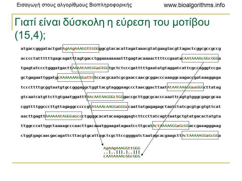 Εισαγωγή στους αλγορίθμους Βιοπληροφορικής www.bioalgorithms.info Γιατί είναι δύσκολη η εύρεση του μοτίβου (15,4); atgaccgggatactgatAgAAgAAAGGttGGGggcgtacacattagataaacgtatgaagtacgttagactcggcgccgccg acccctattttttgagcagatttagtgacctggaaaaaaaatttgagtacaaaacttttccgaatacAAtAAAAcGGcGGGa tgagtatccctgggatgacttAAAAtAAtGGaGtGGtgctctcccgatttttgaatatgtaggatcattcgccagggtccga gctgagaattggatgcAAAAAAAGGGattGtccacgcaatcgcgaaccaacgcggacccaaaggcaagaccgataaaggaga tcccttttgcggtaatgtgccgggaggctggttacgtagggaagccctaacggacttaatAtAAtAAAGGaaGGGcttatag gtcaatcatgttcttgtgaatggatttAAcAAtAAGGGctGGgaccgcttggcgcacccaaattcagtgtgggcgagcgcaa cggttttggcccttgttagaggcccccgtAtAAAcAAGGaGGGccaattatgagagagctaatctatcgcgtgcgtgttcat aacttgagttAAAAAAtAGGGaGccctggggcacatacaagaggagtcttccttatcagttaatgctgtatgacactatgta ttggcccattggctaaaagcccaacttgacaaatggaagatagaatccttgcatActAAAAAGGaGcGGaccgaaagggaag ctggtgagcaacgacagattcttacgtgcattagctcgcttccggggatctaatagcacgaagcttActAAAAAGGaGcGGa AgAAgAAAGGttGGG cAAtAAAAcGGcGGG..|..|||.|..|||