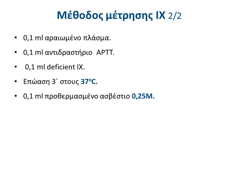 0,1 ml αραιωμένο πλάσμα. 0,1 ml αντιδραστήριο APTT.