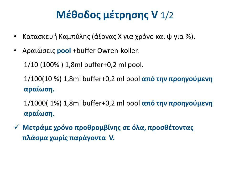 0,1 ml αραιωμένο πλάσμα0,1ml deficient V0,2ml θρομβοπλαστίνη Με το χρόνο που βρίσκουμε σε κάθε αραίωση και με λογαριθμικό χαρτί φτιάχνουμε την καμπύλη που θα μετρήσουμε τα εξεταστέα στην αραίωση 1/10 Μέθοδος μέτρησης V 2/2