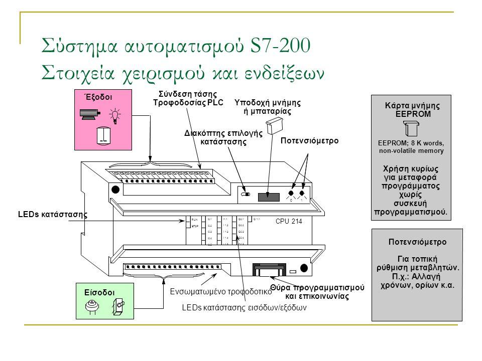Μονάδα επέκτασης Σύνδεση τάσης τροφοδοσίας του PLC Ενσωματωμένες έξοδοι Ενσωματωμένες είσοδοι LEDs κατάστασης Διακόπτης επιλογής κατάστασης Κάρτα μνήμης ή μπαταρία LEDs κατάστασης των εισόδων/εξόδων Συνδετήρας Καλύμματα Ποτενσιόμετρο Θύρα επικοινωνίας Σύστημα αυτοματισμού S7-200 Σχεδιασμός του S7-200 Micro PLC