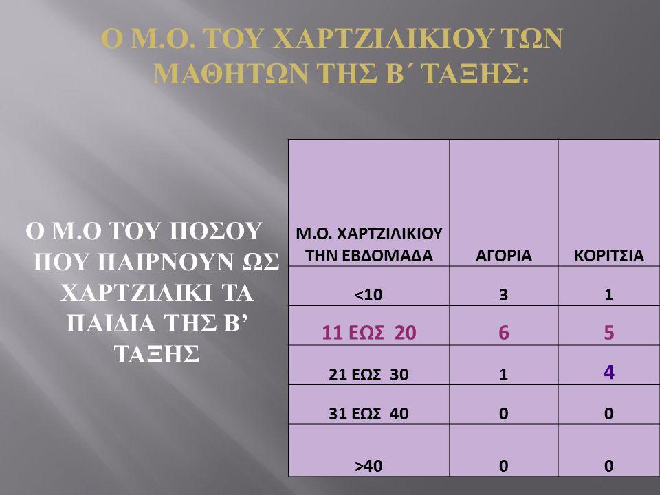 Ο Μ.Ο. ΤΟΥ ΧΑΡΤΖΙΛΙΚΙΟΥ ΤΩΝ ΜΑΘΗΤΩΝ ΤΗΣ Β΄ ΤΑΞΗΣ : Ο Μ.Ο ΤΟΥ ΠΟΣΟΥ ΠΟΥ ΠΑΙΡΝΟΥΝ ΩΣ ΧΑΡΤΖΙΛΙΚΙ ΤΑ ΠΑΙΔΙΑ ΤΗΣ Β' ΤΑΞΗΣ Μ.Ο. ΧΑΡΤΖΙΛΙΚΙΟΥ ΤΗΝ ΕΒΔΟΜΑΔΑΑΓΟ