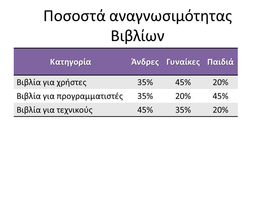 Ποσοστά αναγνωσιμότητας Βιβλίων ΚατηγορίαΆνδρεςΓυναίκεςΠαιδιά Βιβλία για χρήστες35%45%20% Βιβλία για προγραμματιστές35%20%45% Βιβλία για τεχνικούς45%3