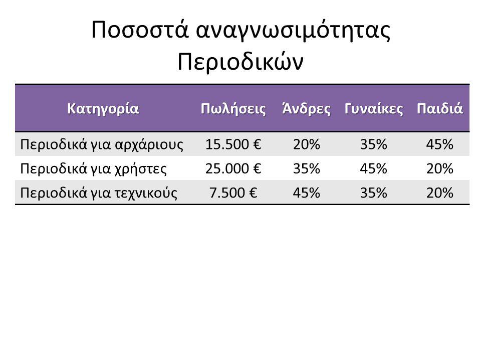 Ποσοστά αναγνωσιμότητας Περιοδικών ΚατηγορίαΠωλήσειςΆνδρεςΓυναίκεςΠαιδιά Περιοδικά για αρχάριους15.500 €20%35%45% Περιοδικά για χρήστες25.000 €35%45%2