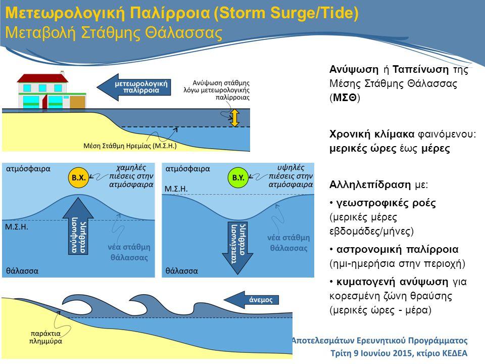 Το μοντέλο μετεωρολογικής παλίρροιας High Resolution Storm Surge (HRSS) model 2-διάστατο υδροδυναμικό μοντέλο εξισώσεων ρηχών νερών (SWEs) περιγράφει μεταβολές ΜΣΘ λαμβάνοντας υπόψη:  Ατμοσφαιρικές παραμέτρους (άνεμος και ατμοσφαιρική πίεση)  Απόκριση ελεύθερης επιφάνειας στη βαροβαθμίδα  Γεωστροφία (δυνάμεις Coriolis)  Αστρονομική παλίρροια  Τριβές υδάτινης μάζας στον πυθμένα  Διατμητικές τάσεις ανέμου στην ελεύθερη επιφάνεια της θάλασσας  Επίδραση κυματογενών ρευμάτων + ανύψωσης Αποτελέσματα του μοντέλου: ΜΣΘ & μέση με το βάθος ταχύτητα ρεύματος Μοντέλο Μετεωρολογικής Παλίρροιας HRSS Γενική Περιγραφή