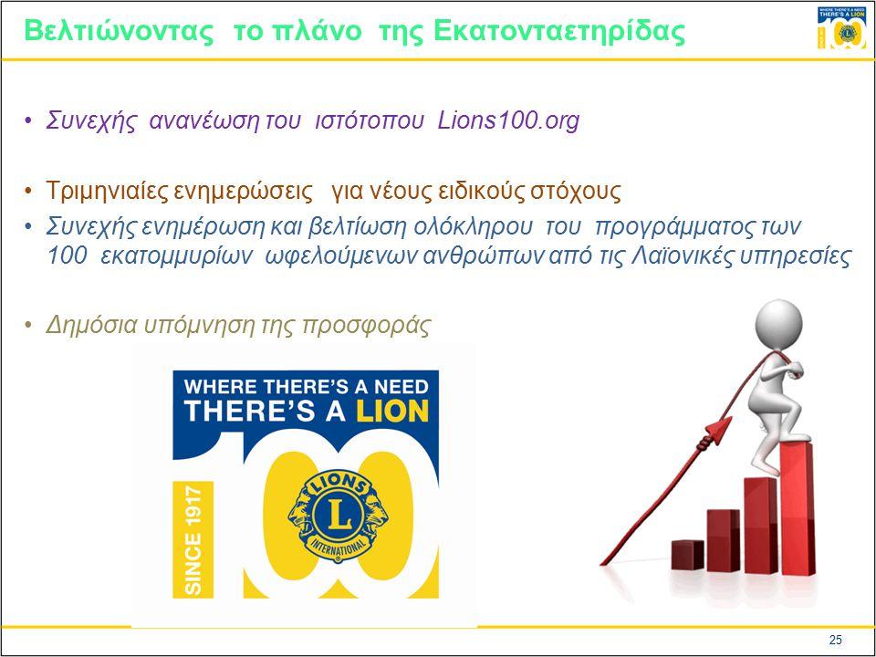 25 Βελτιώνοντας το πλάνο της Εκατονταετηρίδας Συνεχής ανανέωση του ιστότοπου Lions100.org Τριμηνιαίες ενημερώσεις για νέους ειδικούς στόχους Συνεχής ενημέρωση και βελτίωση ολόκληρου του προγράμματος των 100 εκατομμυρίων ωφελούμενων ανθρώπων από τις Λαϊονικές υπηρεσίες Δημόσια υπόμνηση της προσφοράς Lions.