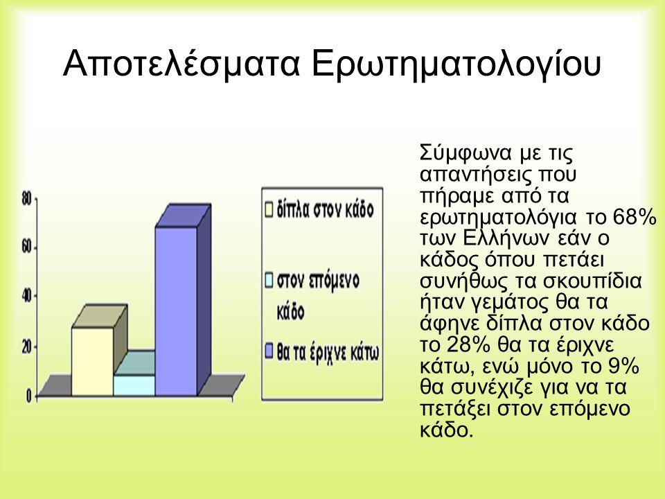 Αποτελέσματα Ερωτηματολογίου Σύμφωνα με τις απαντήσεις που πήραμε από τα ερωτηματολόγια το 68% των Ελλήνων εάν ο κάδος όπου πετάει συνήθως τα σκουπίδι