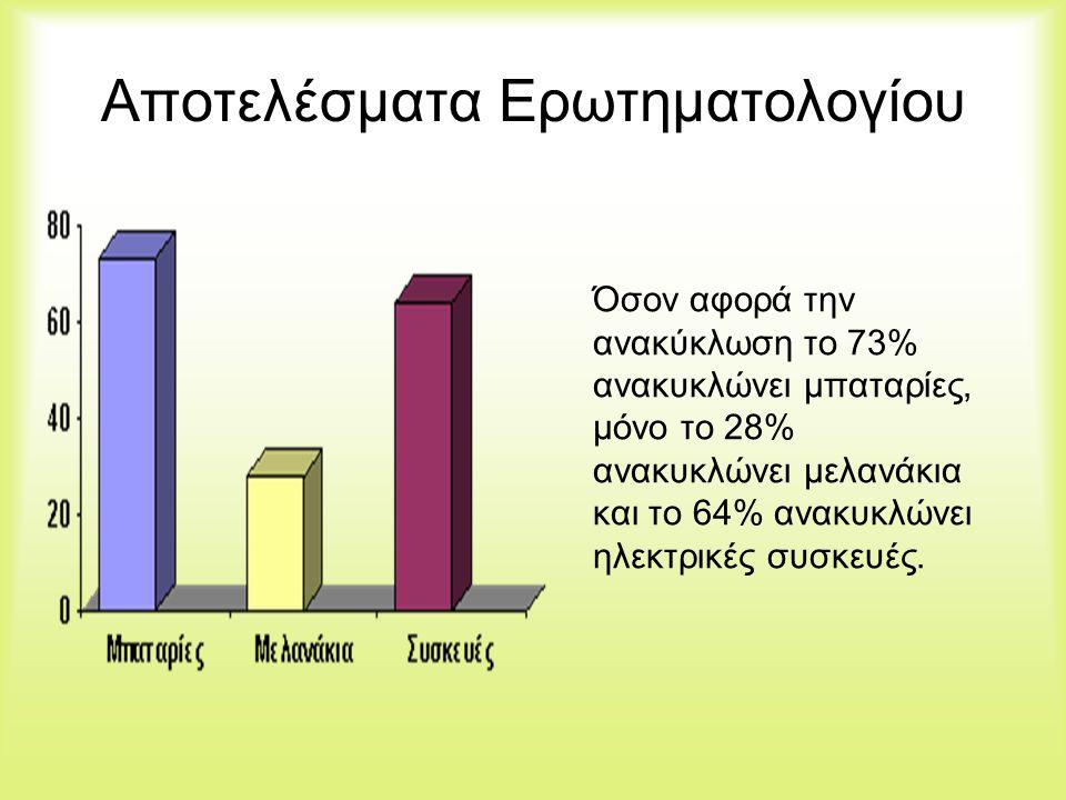 Αποτελέσματα Ερωτηματολογίου Όσον αφορά την ανακύκλωση το 73% ανακυκλώνει μπαταρίες, μόνο το 28% ανακυκλώνει μελανάκια και το 64% ανακυκλώνει ηλεκτρικ