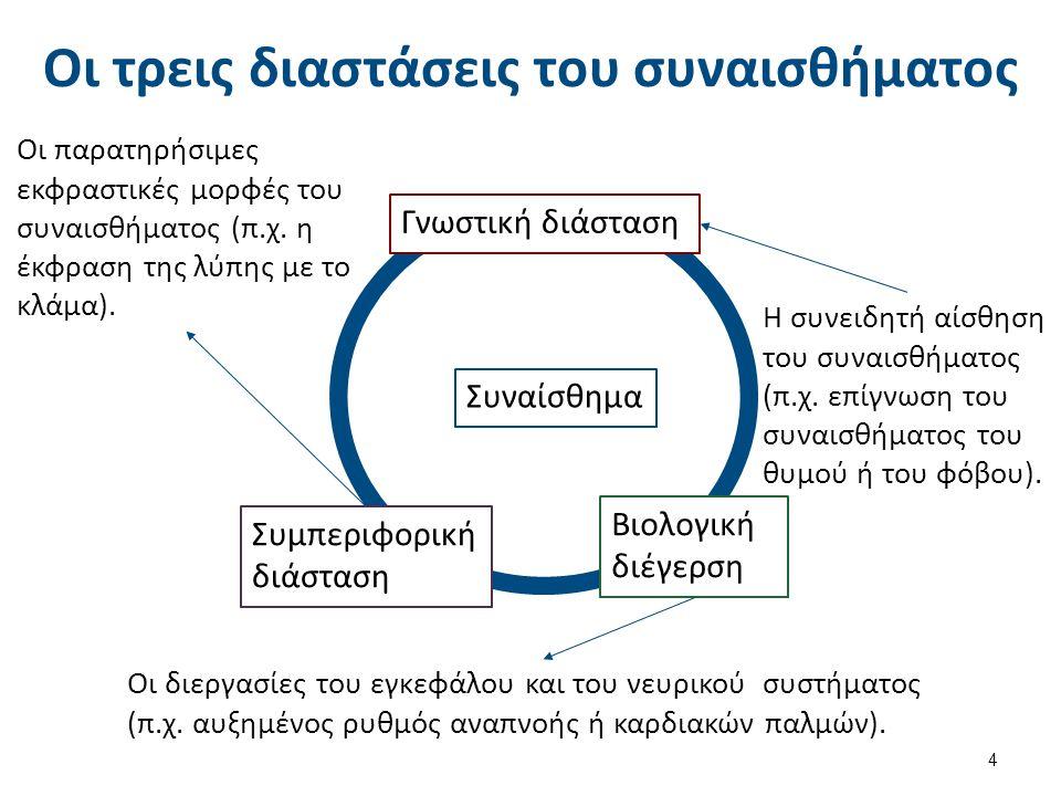 Οι τρεις διαστάσεις του συναισθήματος Συναίσθημα 4 Γνωστική διάσταση Συμπεριφορική διάσταση Βιολογική διέγερση Οι παρατηρήσιμες εκφραστικές μορφές του