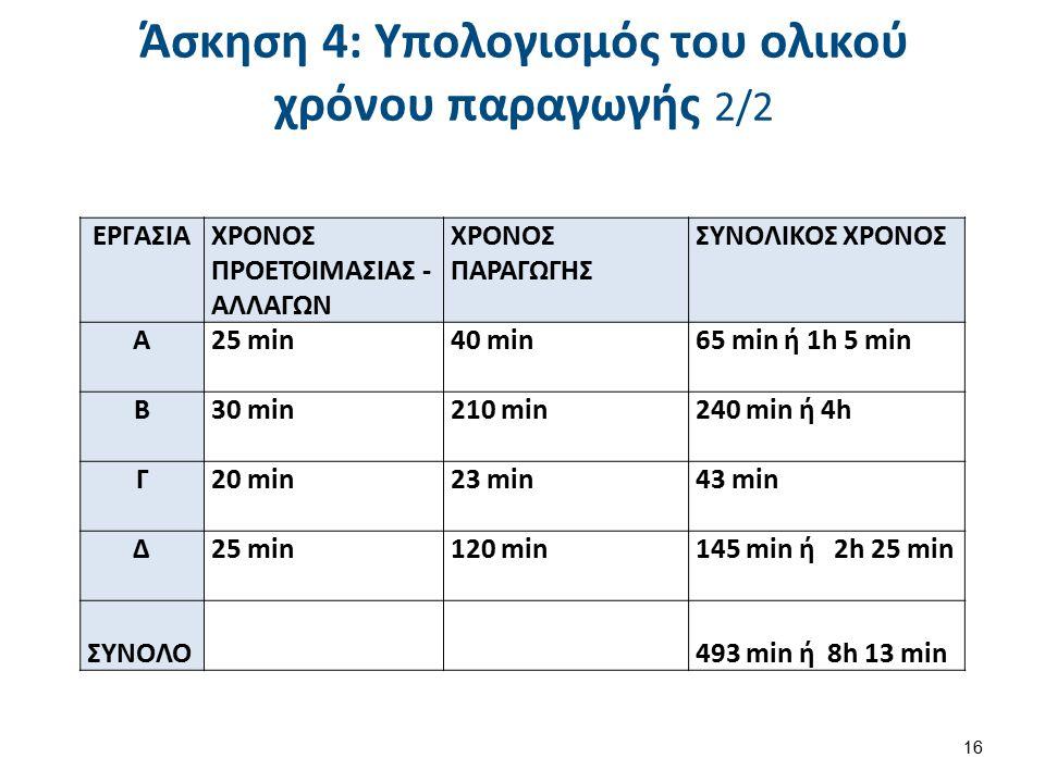Άσκηση 4: Υπολογισμός του ολικού χρόνου παραγωγής 2/2 16 ΕΡΓΑΣΙΑΧΡΟΝΟΣ ΠΡΟΕΤΟΙΜΑΣΙΑΣ - ΑΛΛΑΓΩΝ ΧΡΟΝΟΣ ΠΑΡΑΓΩΓΗΣ ΣΥΝΟΛΙΚΟΣ ΧΡΟΝΟΣ Α25 min40 min65 min ή 1h 5 min Β30 min 210 min240 min ή 4h Γ20 min 23 min43 min Δ25 min 120 min145 min ή 2h 25 min ΣΥΝΟΛΟ 493 min ή 8h 13 min