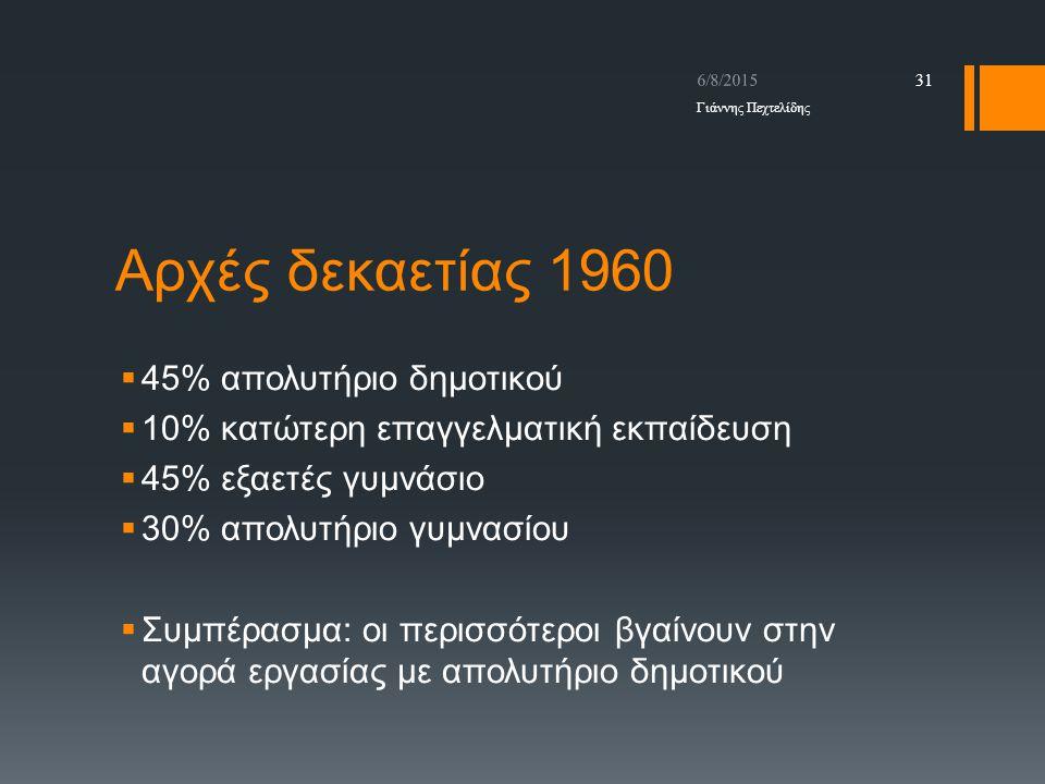 Αρχές δεκαετίας 1960  45% απολυτήριο δημοτικού  10% κατώτερη επαγγελματική εκπαίδευση  45% εξαετές γυμνάσιο  30% απολυτήριο γυμνασίου  Συμπέρασμα