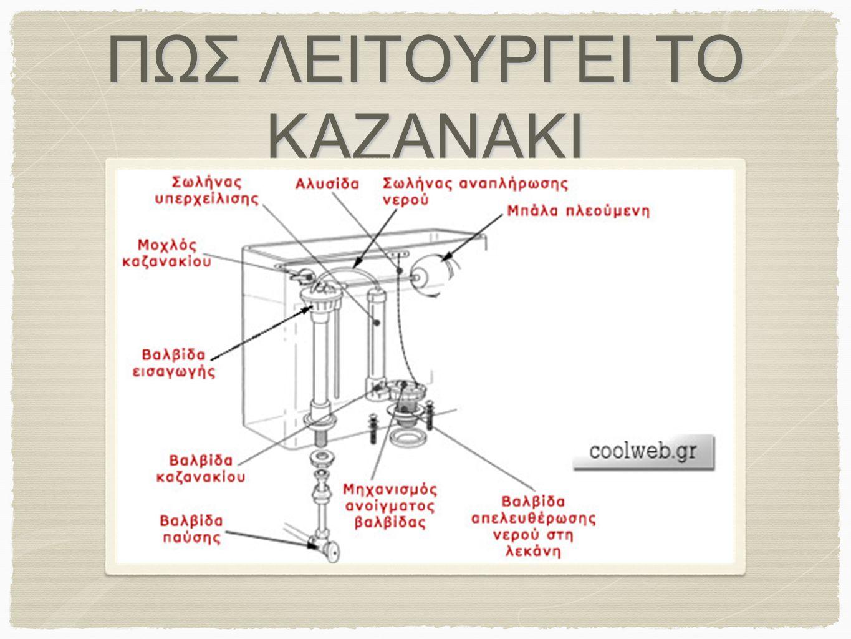 Υπάρχουν κάποια σύγχρονα συστήματα που συλλέγουν το νερό από το νιπτήρα και το μπάνιο και το οδηγούν στο καζανάκι. Επίσης, τα καζανάκια δ