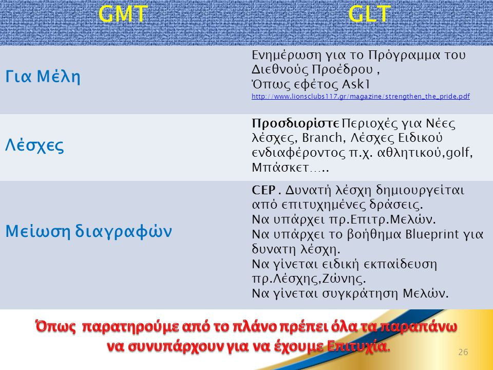 26 GMTGLT Για Μέλη Eνημέρωση για το Πρόγραμμα του Διεθνούς Προέδρου, Όπως εφέτος Ask1 http://www.lionsclubs117.gr/magazine/strengthen_the_pride.pdf Λέσχες Προσδιορίστε Περιοχές για Νέες λέσχες, Branch, Λέσχες Ειδικού ενδιαφέροντος π.χ.