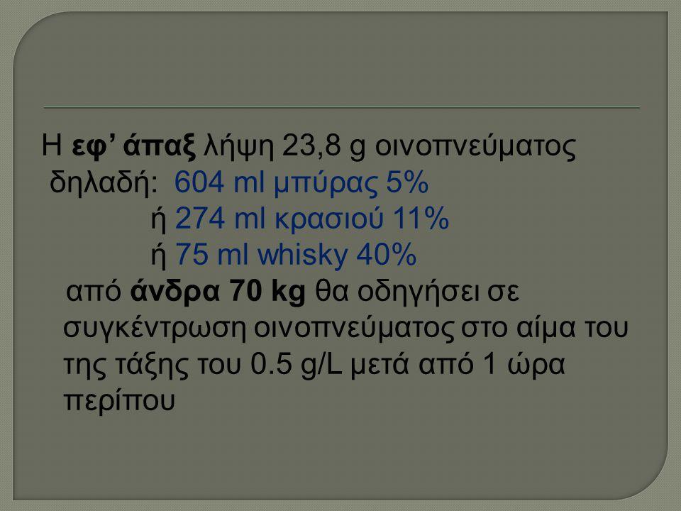 Η εφ' άπαξ λήψη 23,8 g οινοπνεύματος δηλαδή: 604 ml μπύρας 5% ή 274 ml κρασιού 11% ή 75 ml whisky 40% από άνδρα 70 kg θα οδηγήσει σε συγκέντρωση οινοπ