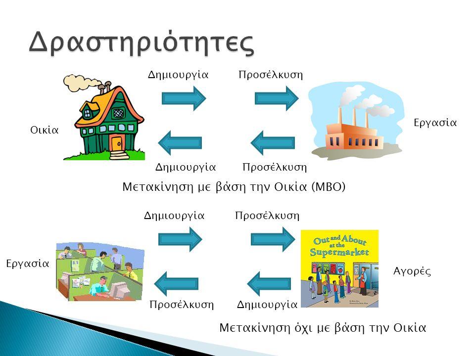 Μετακίνηση με βάση την Οικία (ΜΒΟ) Μετακίνηση όχι με βάση την Οικία Δημιουργία Προσέλκυση Δημιουργία Προσέλκυση Οικία Εργασία Αγορές