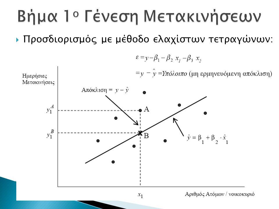  Προσδιορισμός με μέθοδο ελαχίστων τετραγώνων: