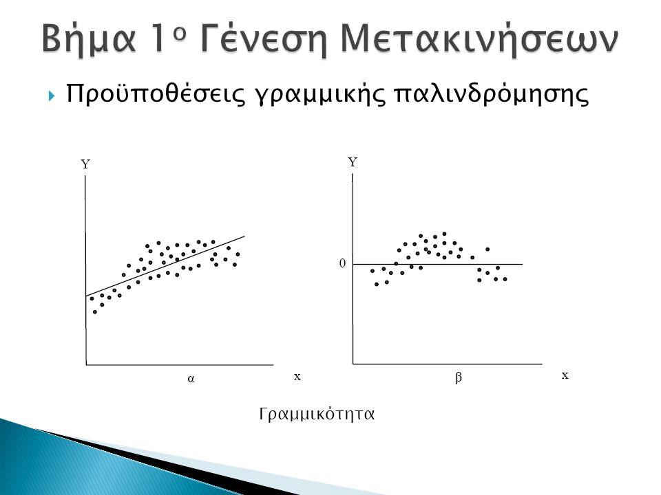  Προϋποθέσεις γραμμικής παλινδρόμησης Γραμμικότητα