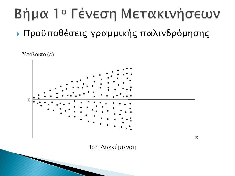  Προϋποθέσεις γραμμικής παλινδρόμησης Ίση Διακύμανση