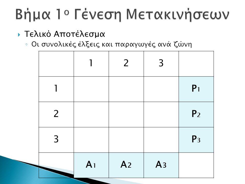  Τελικό Αποτέλεσμα ◦ Οι συνολικές έλξεις και παραγωγές ανά ζώνη 123 1P1P1 2P2P2 3P3P3 Α1Α1 Α2Α2 Α3Α3