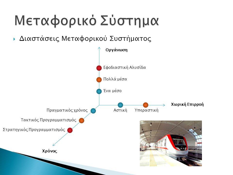  Διαστάσεις Μεταφορικού Συστήματος Οργάνωση Χωρική Επιρροή Χρόνος Ένα μέσο Πολλά μέσα Εφοδιαστική Αλυσίδα ΑστικήΥπεραστικήΠραγματικός χρόνος Τακτικός Προγραμματισμός Στρατηγικός Προγραμματισμός