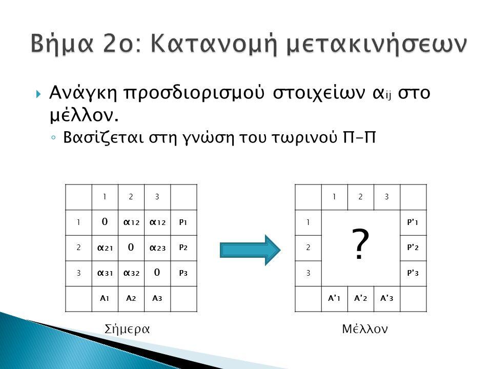  Ανάγκη προσδιορισμού στοιχείων α ij στο μέλλον.