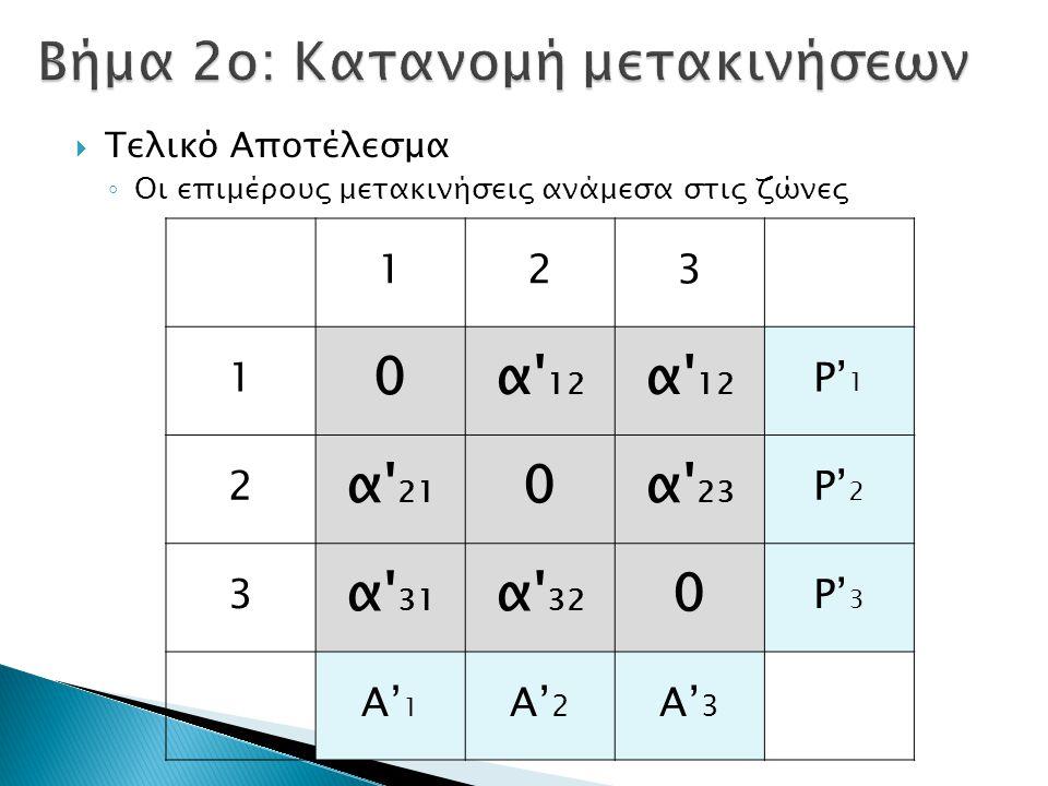  Τελικό Αποτέλεσμα ◦ Οι επιμέρους μετακινήσεις ανάμεσα στις ζώνες 123 1 0α 12 P' 1 2 α 21 0α 23 P' 2 3 α 31 α 32 0 P' 3 Α'1Α'1 Α'2Α'2 Α'3Α'3