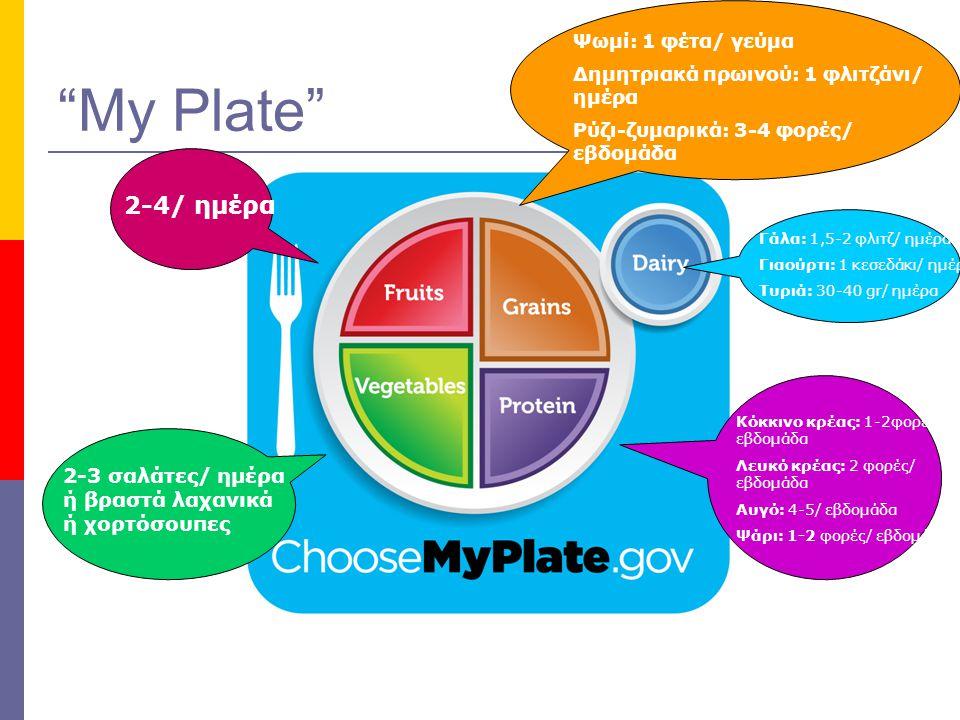 """My Plate"" 2-4/ ημέρα 2-3 σαλάτες/ ημέρα ή βραστά λαχανικά ή χορτόσουπες Ψωμί: 1 φέτα/ γεύμα Δημητριακά πρωινού: 1 φλιτζάνι/ ημέρα Ρύζι-ζυμαρικά: 3-4"