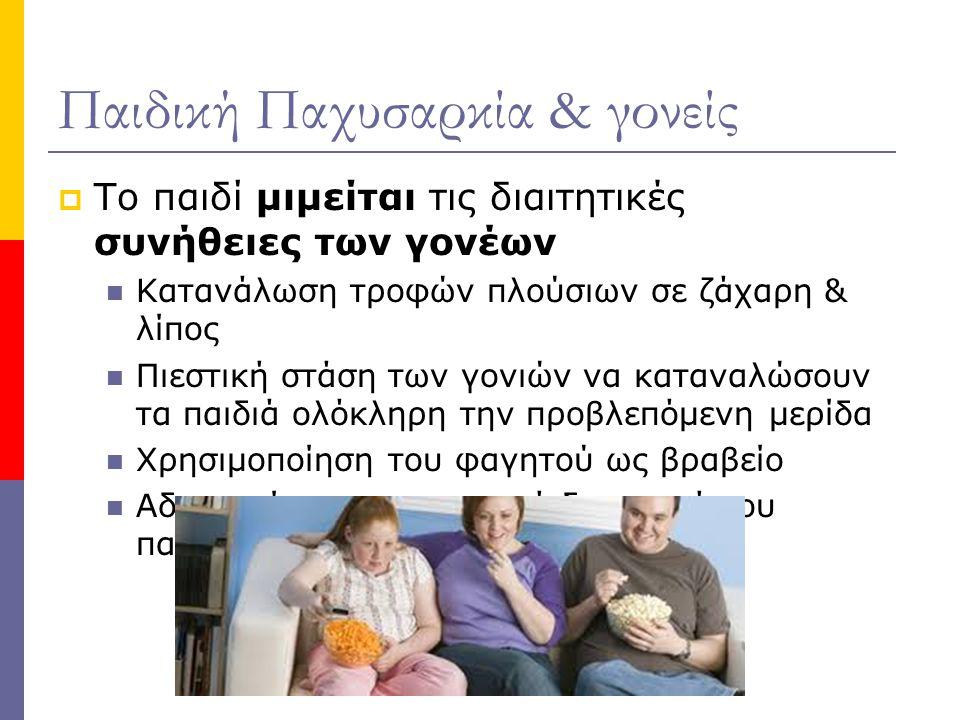 Παιδική Παχυσαρκία & γονείς  Το παιδί μιμείται τις διαιτητικές συνήθειες των γονέων Κατανάλωση τροφών πλούσιων σε ζάχαρη & λίπος Πιεστική στάση των γ