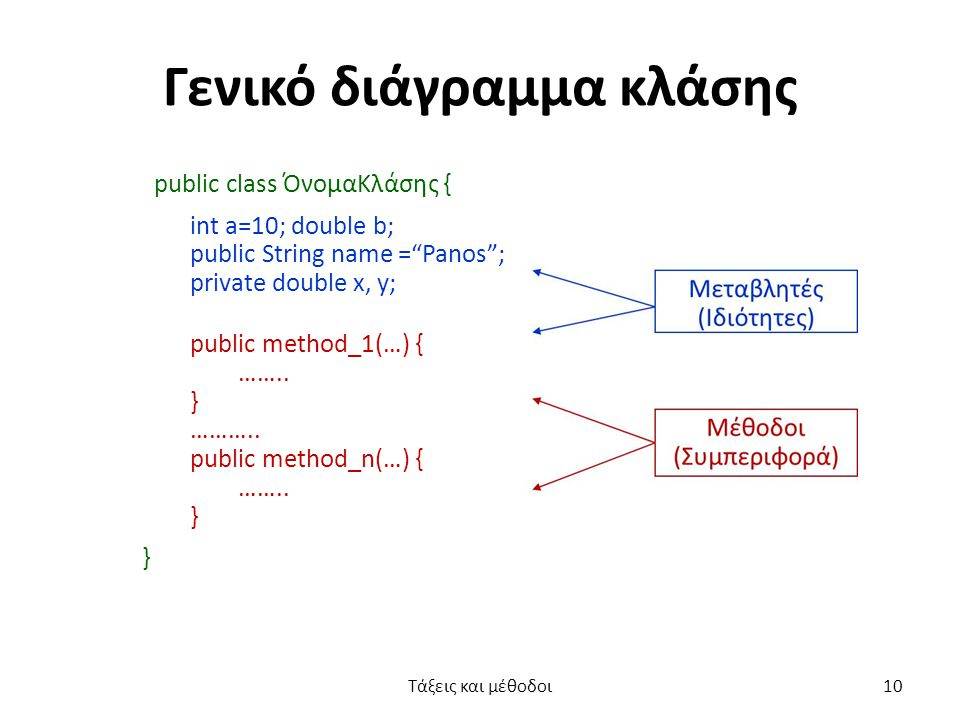 """Γενικό διάγραμμα κλάσης public class ΌνοµαΚλάσης { int a=10; double b; public String name =""""Panos""""; private double x, y; public method_1(…) { …….. } …"""