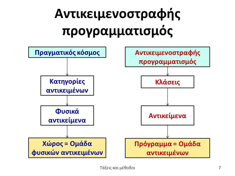 Αντικειμενοστραφής προγραμματισμός Τάξεις και μέθοδοι7