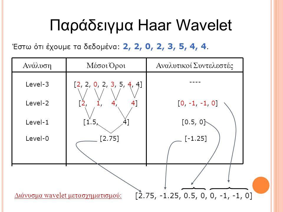 Ανάλυση Μέσοι Όροι Αναλυτικοί Συντελεστές [2, 2, 0, 2, 3, 5, 4, 4] [2, 1, 4, 4][0, -1, -1, 0] [1.5, 4][0.5, 0] [2.75][-1.25] ---- Level-3 Level-2 Level-1 Level-0 Διάνυσμα wavelet μετασχηματισμού: [2.75, -1.25, 0.5, 0, 0, -1, -1, 0] Παράδειγμα Haar Wavelet Έστω ότι έχουμε τα δεδομένα: 2, 2, 0, 2, 3, 5, 4, 4.