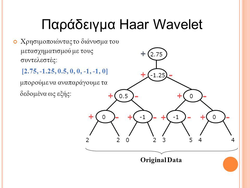 Παράδειγμα Haar Wavelet Χρησιμοποιώντας το διάνυσμα του μετασχηματισμού με τους συντελεστές: [2.75, -1.25, 0.5, 0, 0, -1, -1, 0] μπορούμε να αναπαράγουμε τα δεδομένα ως εξής: 2 2 0 2 3 5 4 4 -1.252.750.5 0 0 0 + - + + + + + + + -- - - -- Original Data