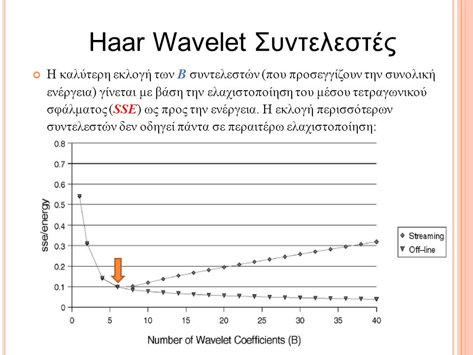 Haar Wavelet Συντελεστές Η καλύτερη εκλογή των B συντελεστών (που προσεγγίζουν την συνολική ενέργεια) γίνεται με βάση την ελαχιστοποίηση του μέσου τετραγωνικού σφάλματος (SSE) ως προς την ενέργεια.
